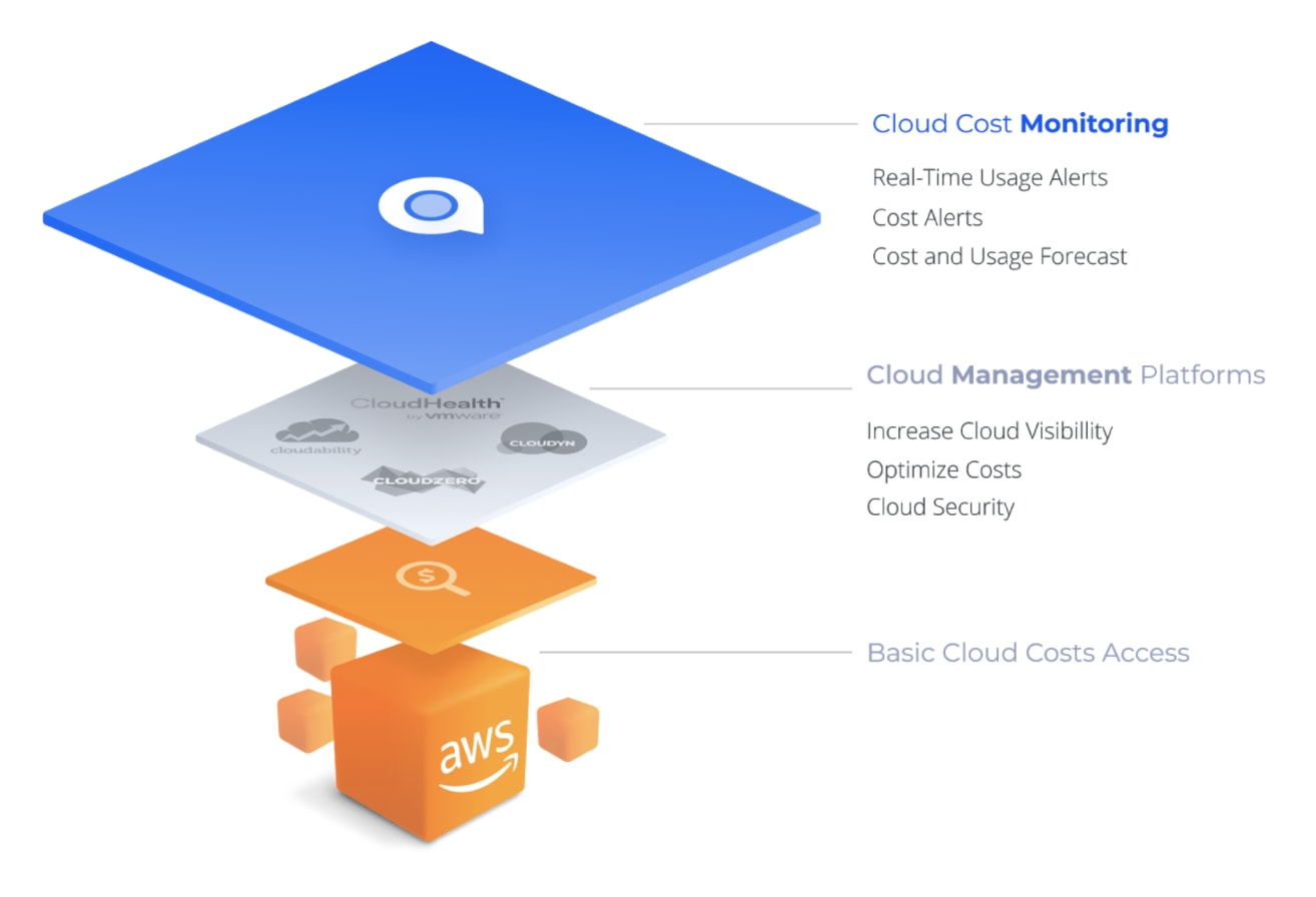 Cloud Cost Monitoring 1