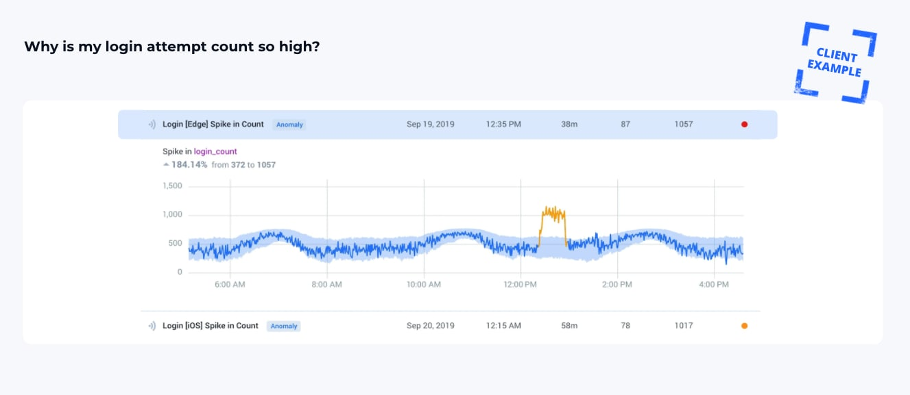 Why Dashboards Are Not Enough to Proactively Monitor Your Business