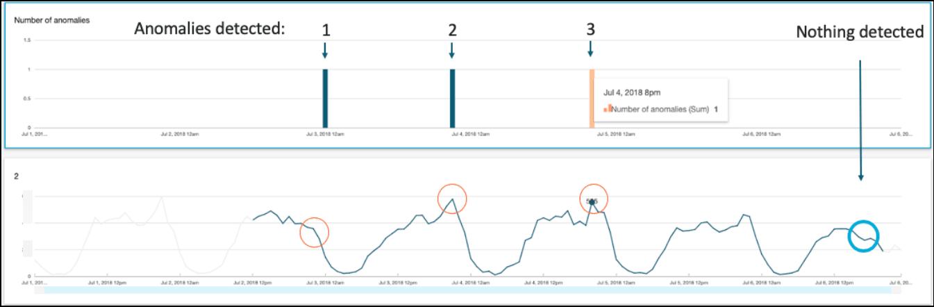 Amazon Quicksight vs. Anodot Autonomous Analytics - Test 1