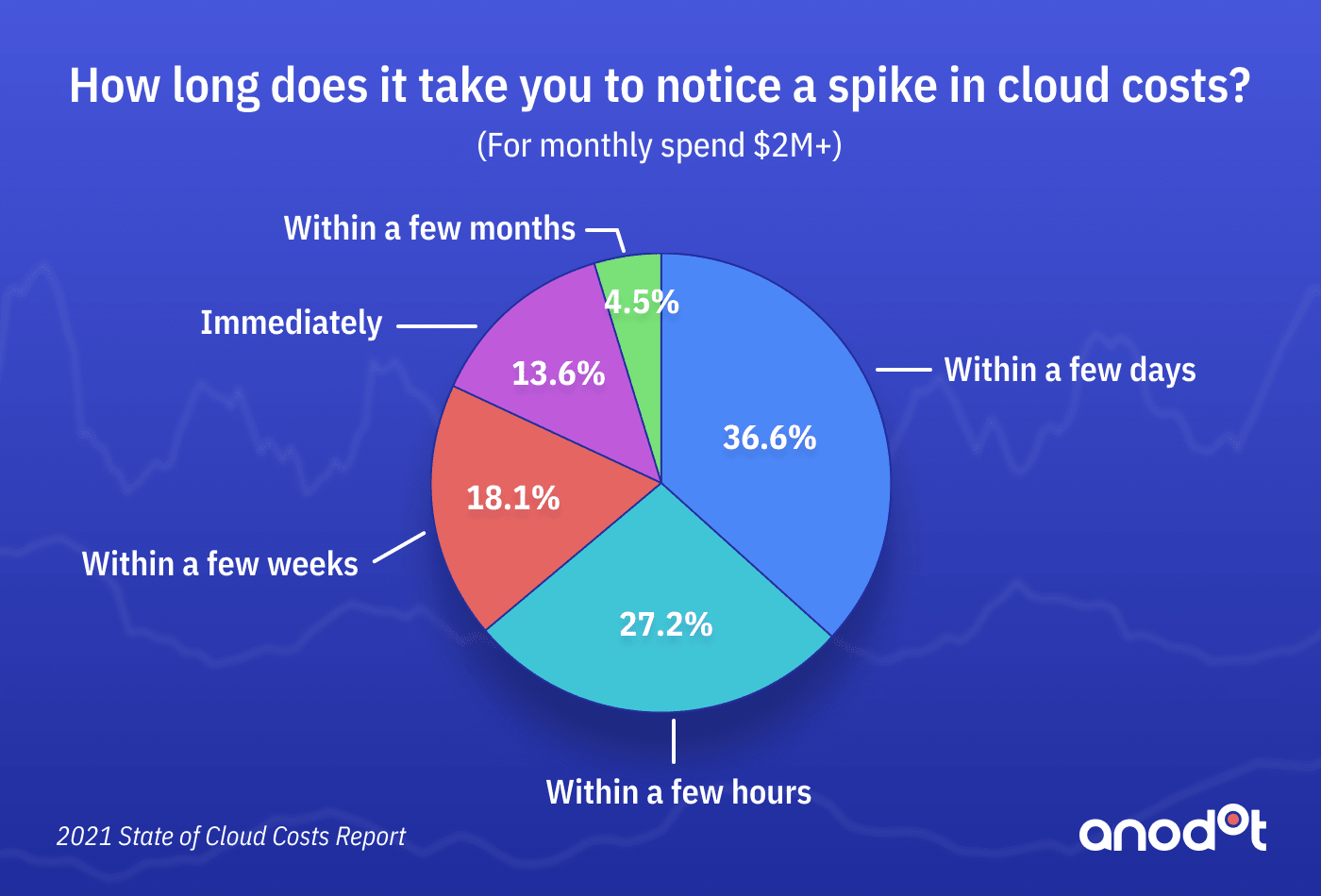 Organizations Grapple with Skyrocketing Cloud Costs, Anodot Survey Finds