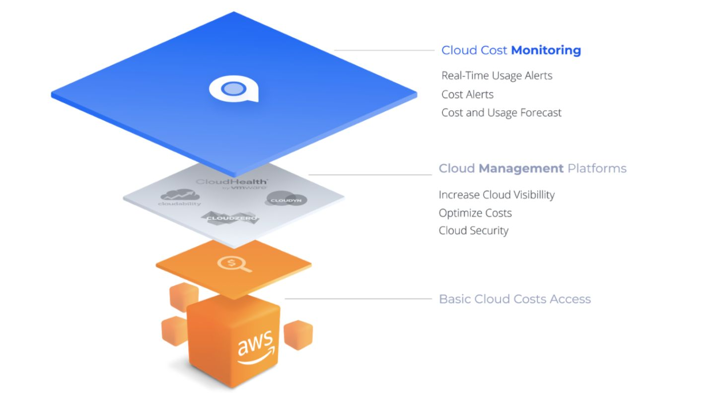 Cloud Cost Monitoring