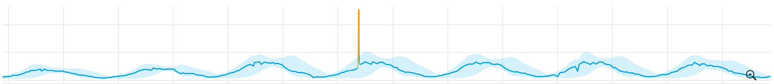 Massive anomaly from mobile traffic during 2015 superbowl