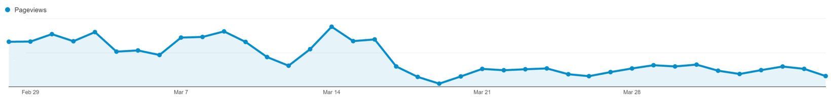 Total Page Views in Google Analytics