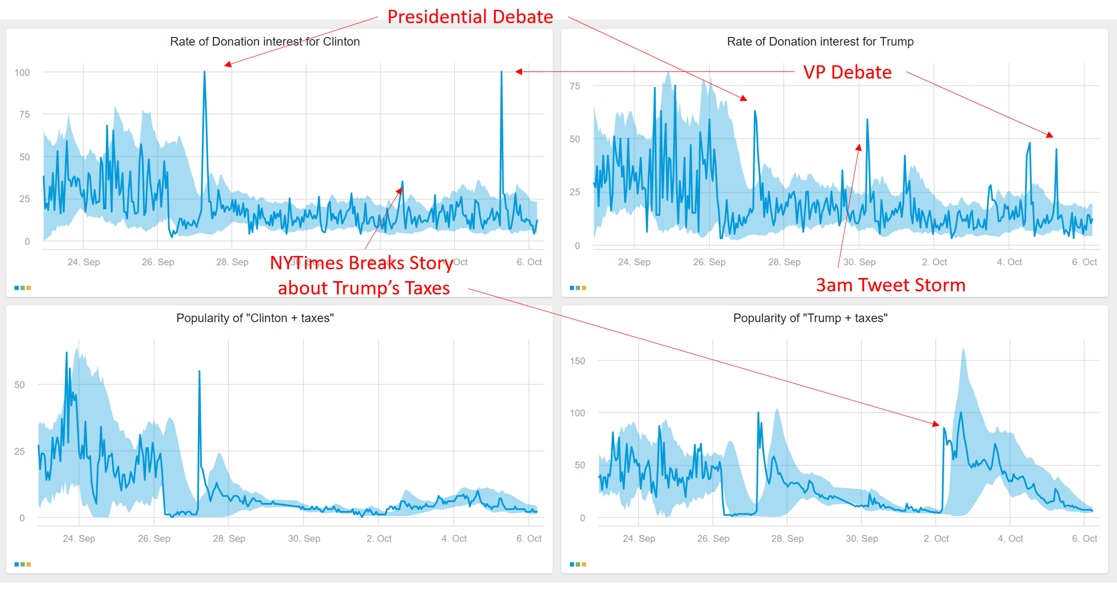 election-search-trends