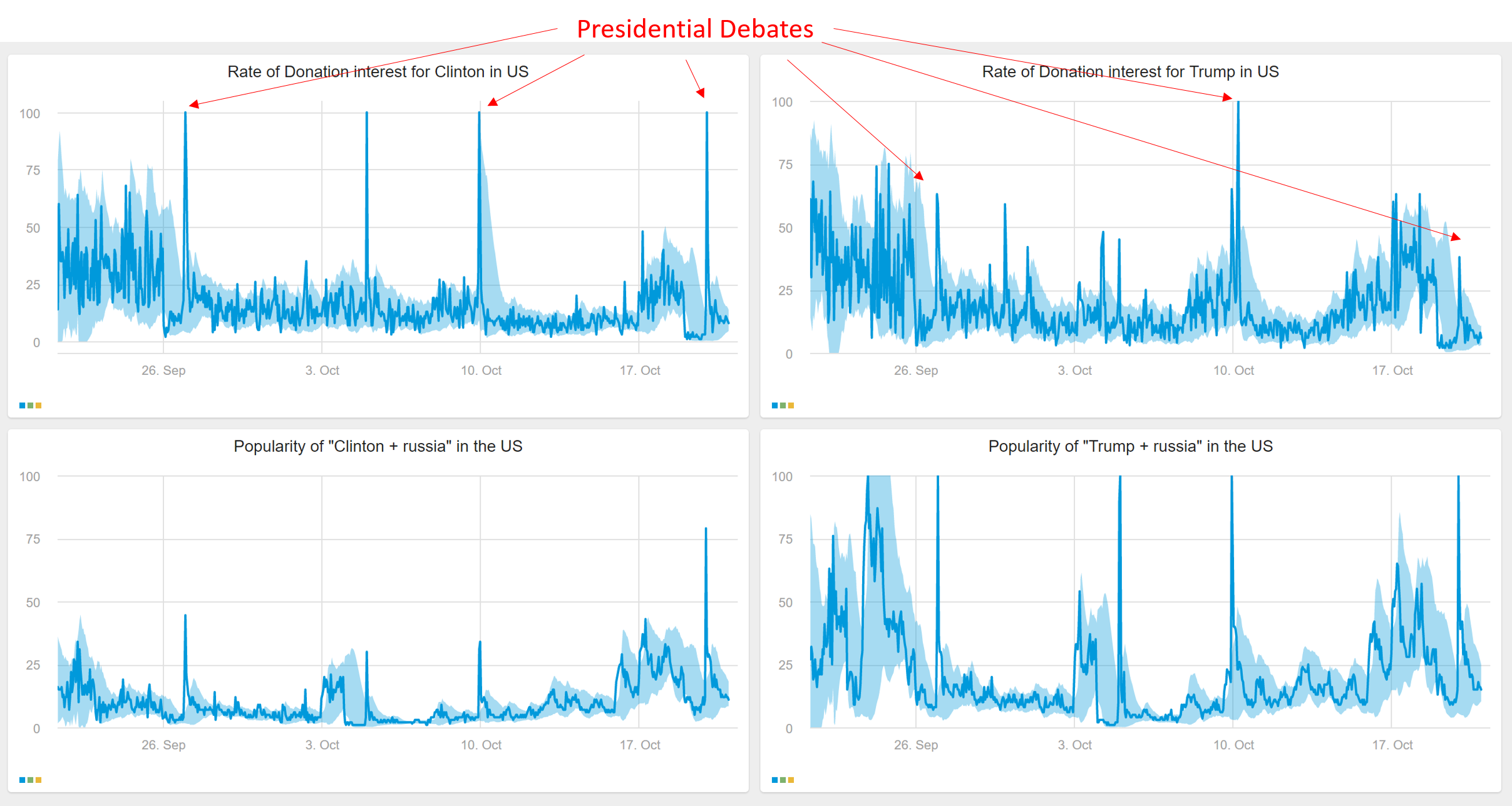 election-search-trends-after-3rd-debate