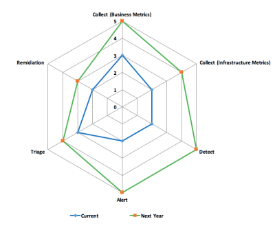 Analytics Maturity Spider Diagram