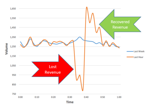 Recovered and lost revenue