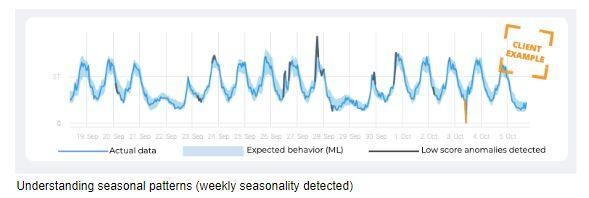 Understanding seasonal patterns