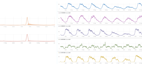 Metrics At Scale: Using Correlation Analysis to Find Data Insights (Part 3)