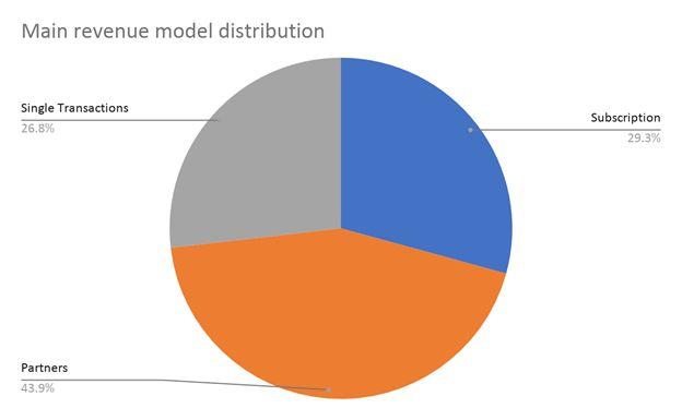 main revenue model distribution
