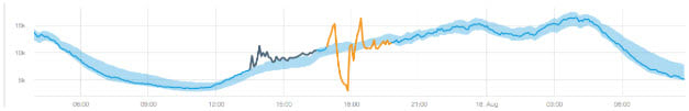 machine learning-based anomaly detection