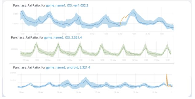 Autonomous Monitoring for Gaming
