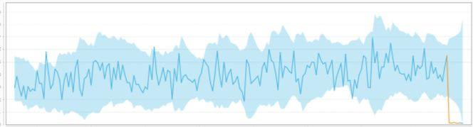anomaly detection Collective outliers 2