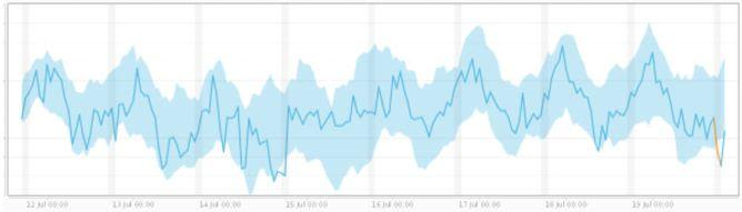 anomaly detection Collective outliers,
