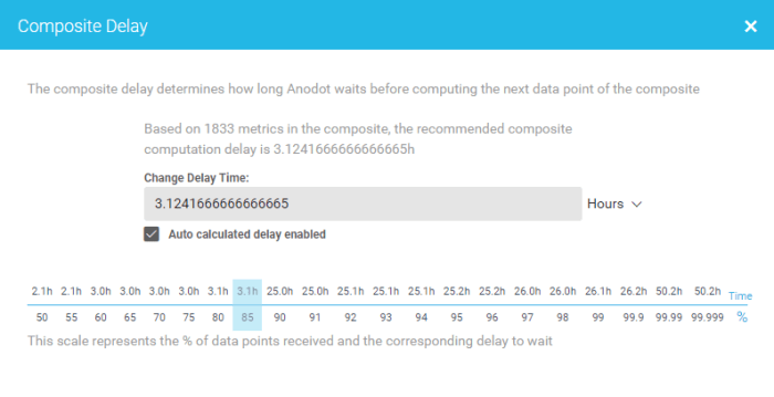 blog, data delay, data accuracy, composite metric, data scheduling