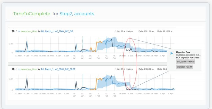 Why Automatic ETL Monitoring Ensures Data Quality