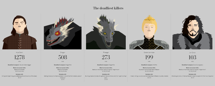 Game of Throne data analysis by the Washington Post