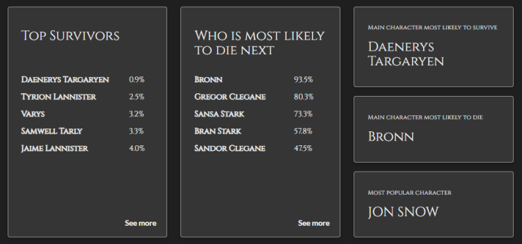 Game of Thrones, data analysis, University of Munich, most likely to die, Anodot blog