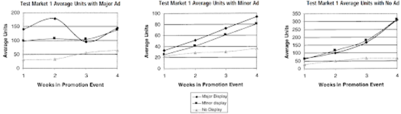 How Correlation Analysis Boosts the Efficacy of eCommerce Promotions