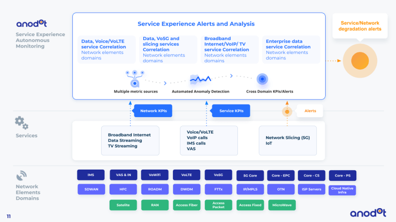 Why CSPs Need to Shift Focus to Service Experience Monitoring