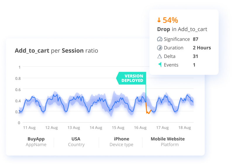 Searching for Actionable Signals: A Closer Look at Time Series Data Anomaly Detection