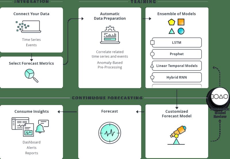 ML-Based Forecasting System