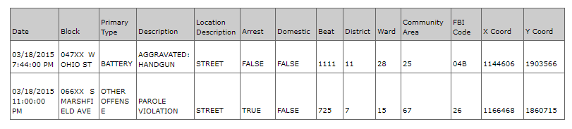 Crimes in Chicago, Anodot blog