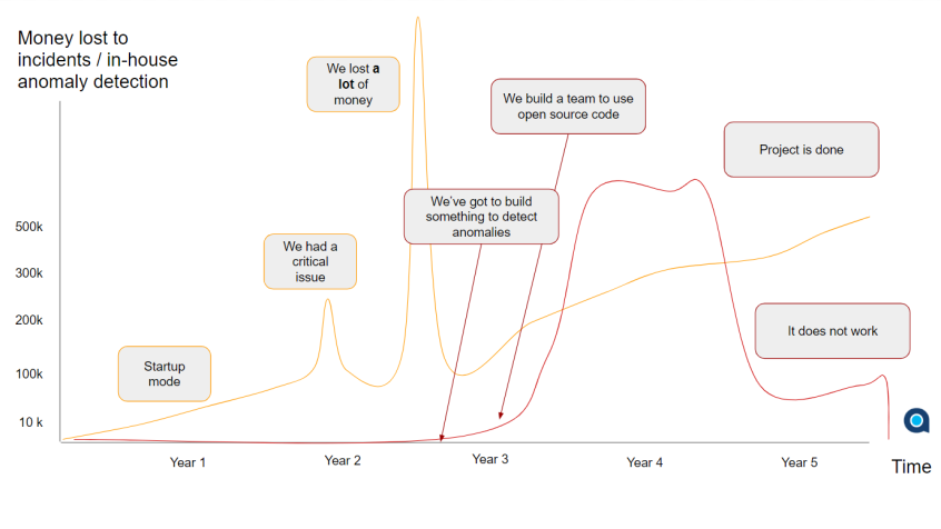 Building in-house anomaly detection