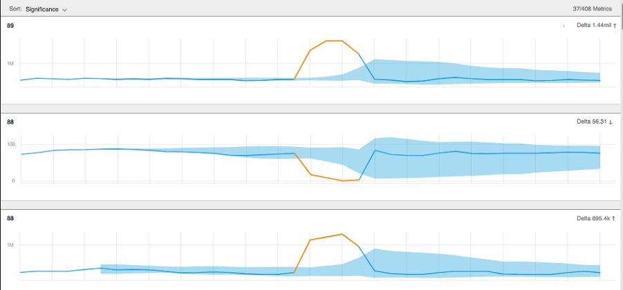 Elasticsearch Anomaly Detection Made Powerful with Anodot