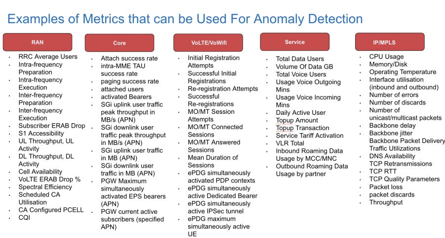 Boosting Monitoring Efficacy for Telecom via Correlation Analysis
