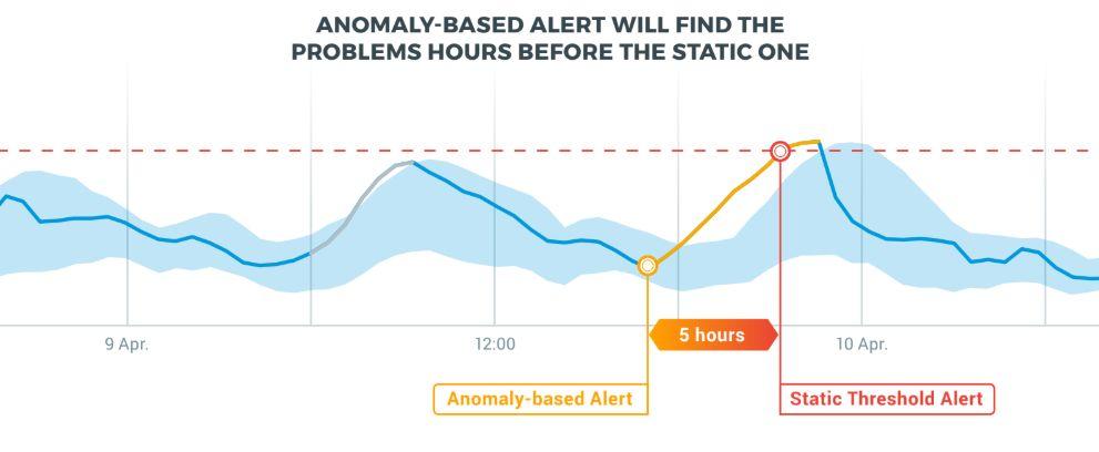 Anodot Anomaly Detection, anomaly, glitch, anomalies, glitches, static threshold, alert, alerts, Autonomous Analytics