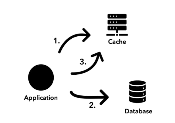 Caching in nodejs with redis