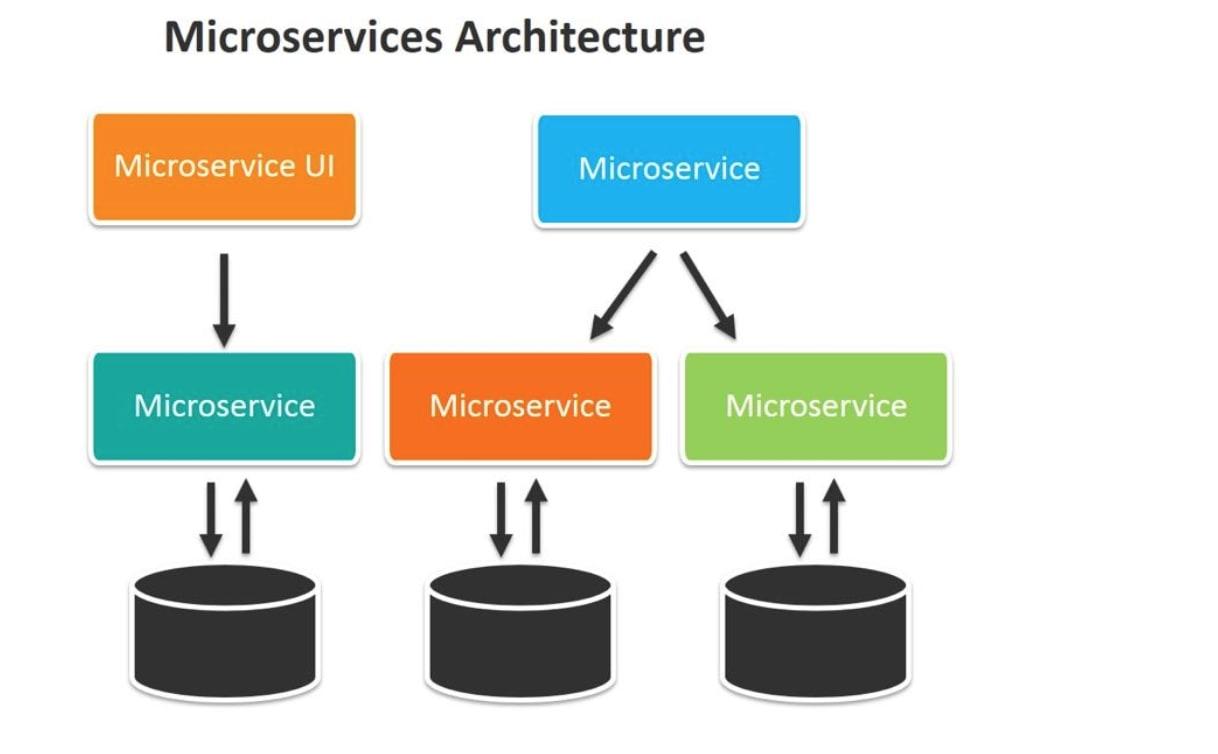 Kiến trúc microservice là gì?