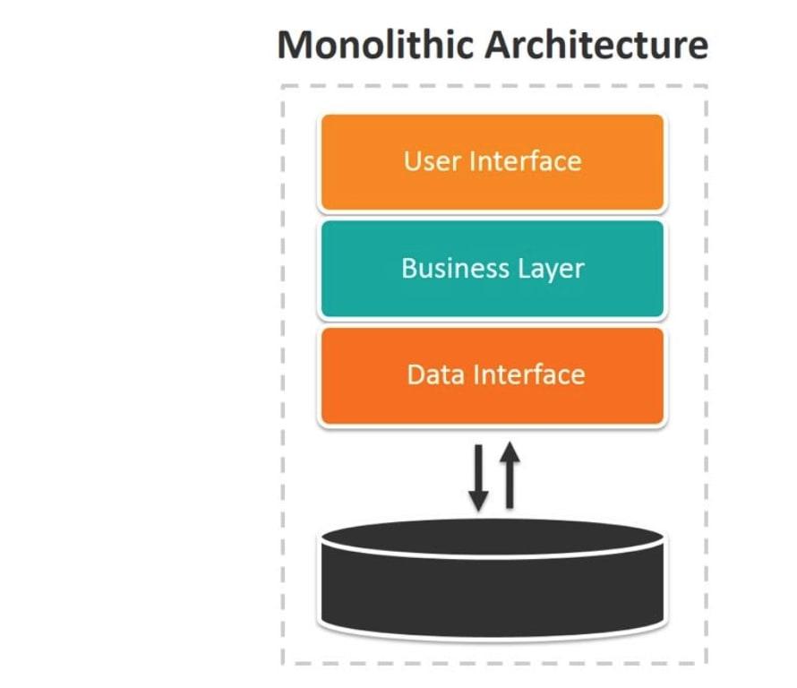 Monolithic là gì?