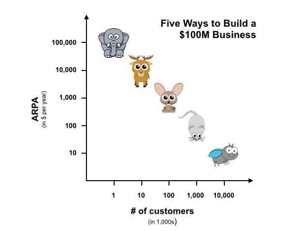 công ty với doanh thu hàng năm là 10 tỷ