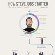 How Steve started