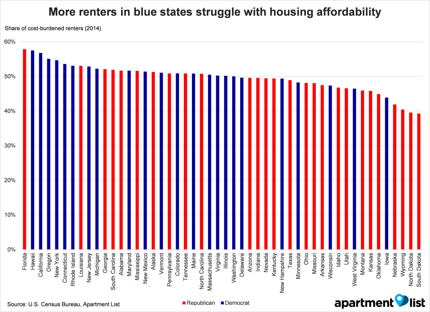 Are Red or Blue States More Affordable for Renters?