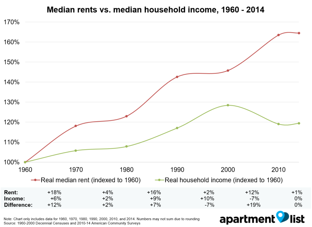 IMAGE(https://res.cloudinary.com/apartment-list/image/upload/c_scale,w_1000/v1464992820/160424_Renter_Census_Data_Simple_Table_v3_Income_vs_rent_1960-2014_mh99uz.png)