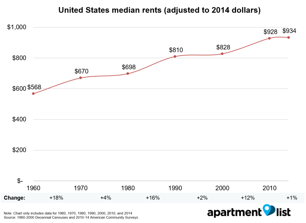Super How Have Rents Changed Since 1960 Rentonomics Beutiful Home Inspiration Cosmmahrainfo