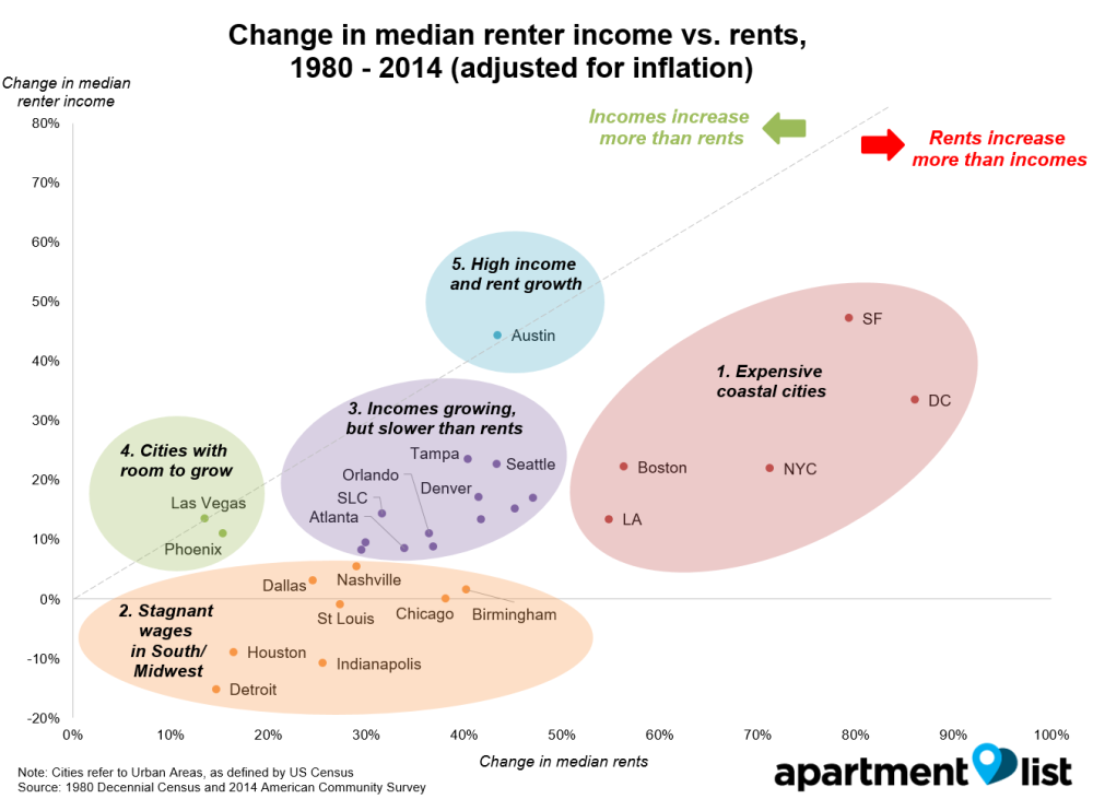 Fantastic How Have Rents Changed Since 1960 Rentonomics Download Free Architecture Designs Remcamadebymaigaardcom