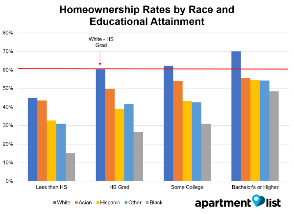 Although Differences In Educational Attainment Partially Explain  Discrepancies In Homeownership Rates By Race, The Gaps Persist Even When We  Control For ...