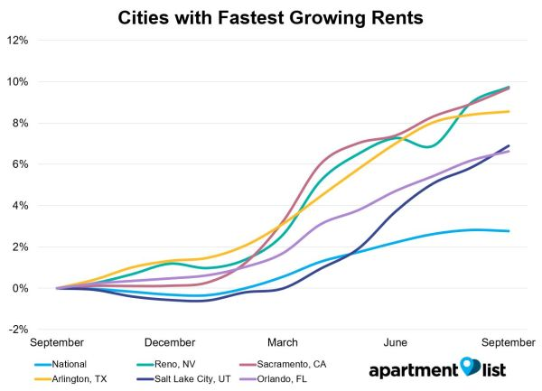 Reno Overtook Sacramento This Month For The Nation S Fastest Rent Growth With An Increase Of 9 7 Percent Over The Past Year Each Of The Cities In The