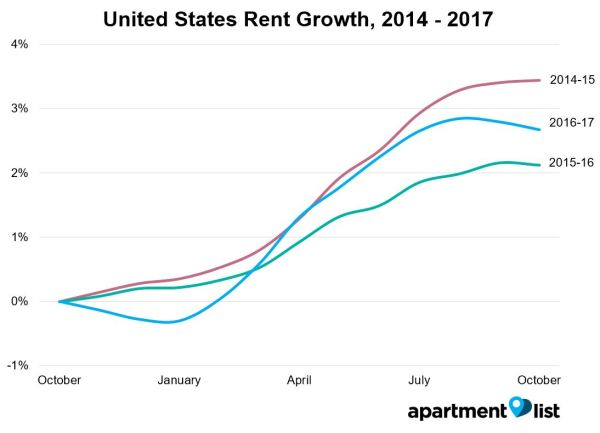 November United States Rent Report Apartment List - Map of average rents across the us in major cities