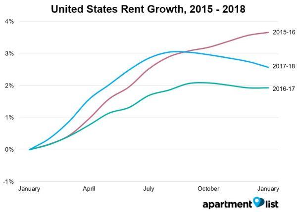 rent increase letter california sample