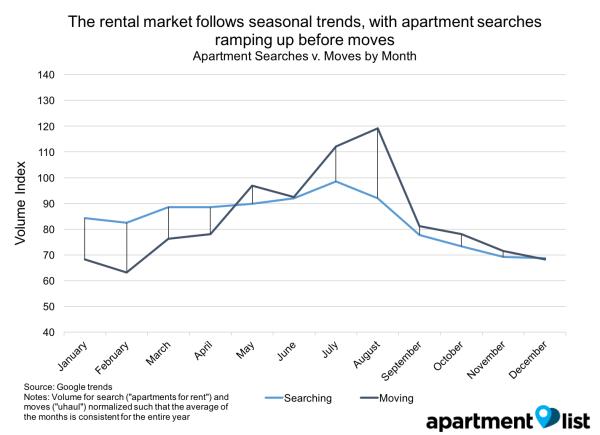 How Does Seasonality Impact Rent Prices? - Rentonomics
