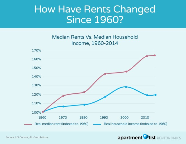 Phenomenal How Have Rents Changed Since 1960 Rentonomics Beutiful Home Inspiration Cosmmahrainfo