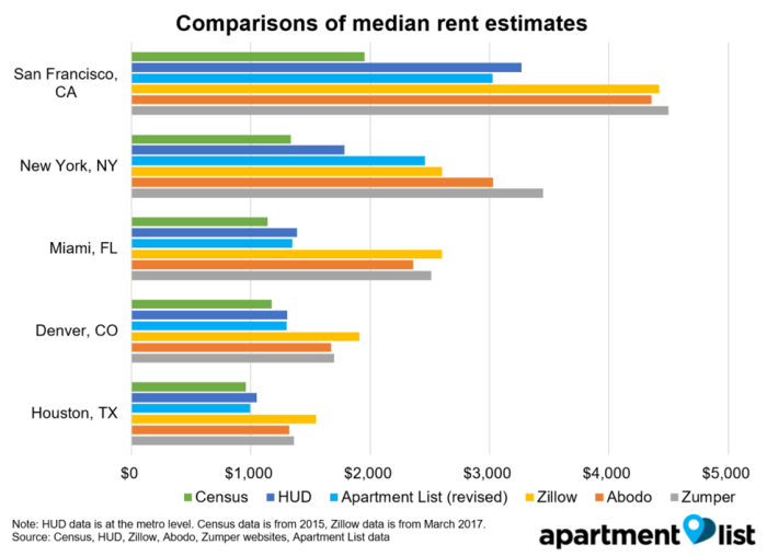 Why are we changing our rent methodology?