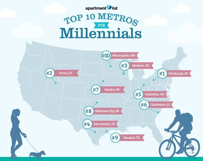 What Are the Top U.S. Metros for Millennials?