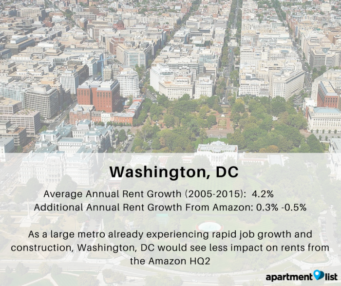 How Much Would Amazon HQ Drive Up Rents - Map of average rents across the us in major cities