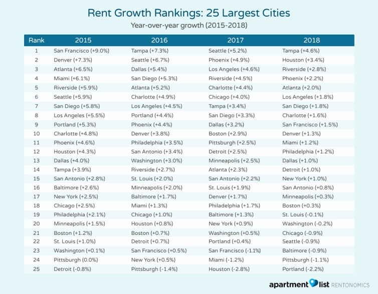 Where Are Rents Growing the Fastest? - Rentonomics